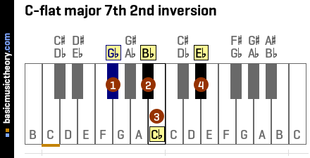 C-flat major 7th 2nd inversion