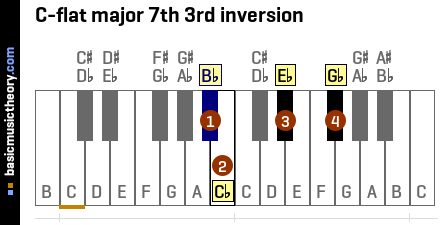 C-flat major 7th 3rd inversion