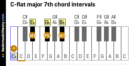 C-flat major 7th chord intervals