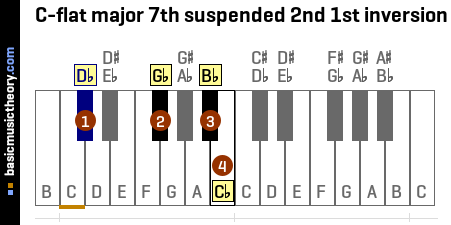 C-flat major 7th suspended 2nd 1st inversion