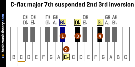 C-flat major 7th suspended 2nd 3rd inversion