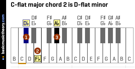 C-flat major chord 2 is D-flat minor