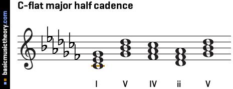 C Flat Major Scale Treble Clef basicmusictheor...