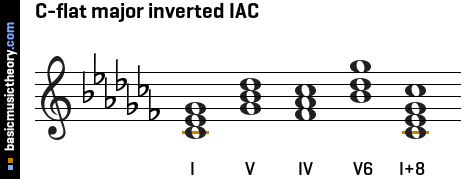 C-flat major inverted IAC