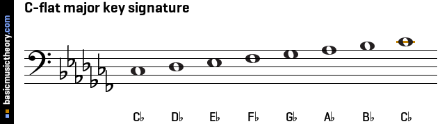 basicmusictheory.com: C-flat major key signature C Flat Major Scale Bass Clef
