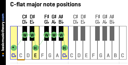 C-flat major note positions