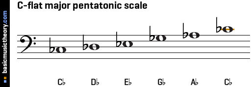 basicmusictheory.com: C-flat major pentatonic scale C Flat Major Scale Treble Clef