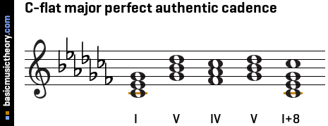 C-flat major perfect authentic cadence