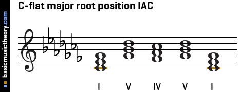 C-flat major root position IAC