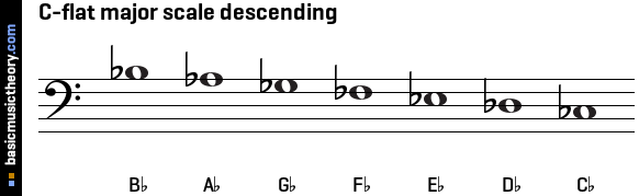 C-flat major scale descending