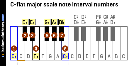 C-flat major scale note interval numbers