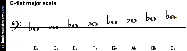 basicmusictheory.com: C-flat major scale C Flat Major Scale Bass Clef
