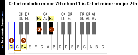 basicmusictheory.com: C-flat melodic minor 7th chords