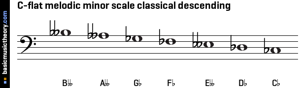 C-flat melodic minor scale classical descending