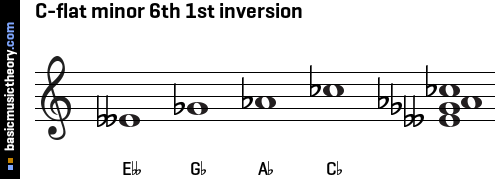 C-flat minor 6th 1st inversion