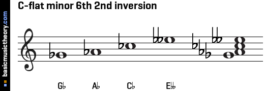 C-flat minor 6th 2nd inversion