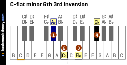 C-flat minor 6th 3rd inversion