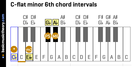 C-flat minor 6th chord intervals