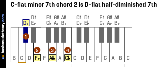 C-flat minor 7th chord 2 is D-flat half-diminished 7th