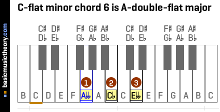 C-flat minor chord 6 is A-double-flat major
