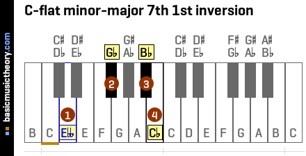 C-flat minor-major 7th 1st inversion