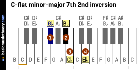 C-flat minor-major 7th 2nd inversion