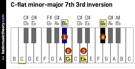 C-flat minor-major 7th 3rd inversion