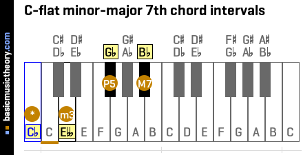 C-flat minor-major 7th chord intervals