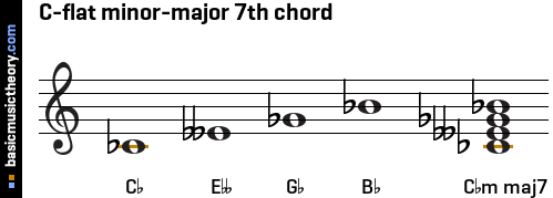 C-flat minor-major 7th chord