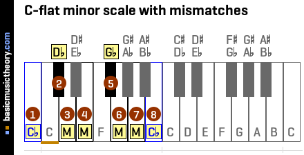 C-flat minor scale with mismatches