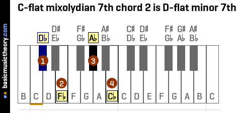 C-flat mixolydian 7th chord 2 is D-flat minor 7th