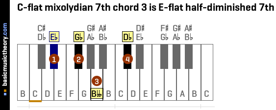 C-flat mixolydian 7th chord 3 is E-flat half-diminished 7th