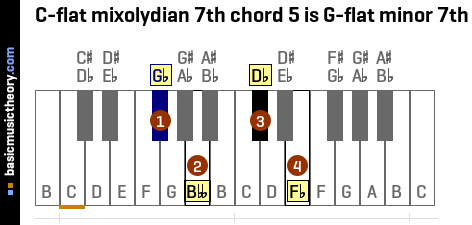 C-flat mixolydian 7th chord 5 is G-flat minor 7th