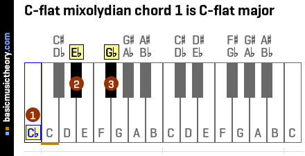 C-flat mixolydian chord 1 is C-flat major