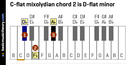 C-flat mixolydian chord 2 is D-flat minor