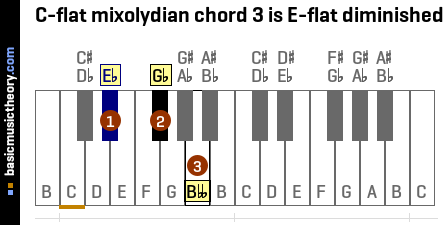 C-flat mixolydian chord 3 is E-flat diminished