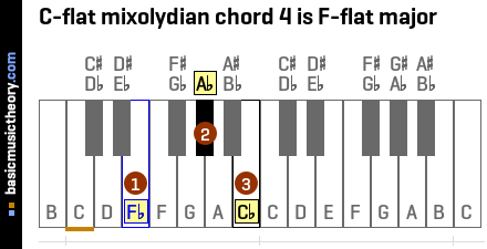 C-flat mixolydian chord 4 is F-flat major