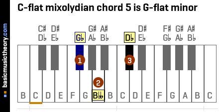 C-flat mixolydian chord 5 is G-flat minor