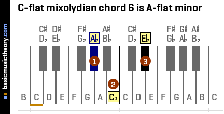 C-flat mixolydian chord 6 is A-flat minor