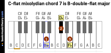 C-flat mixolydian chord 7 is B-double-flat major