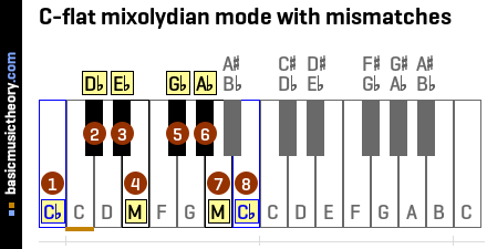 C-flat mixolydian mode with mismatches