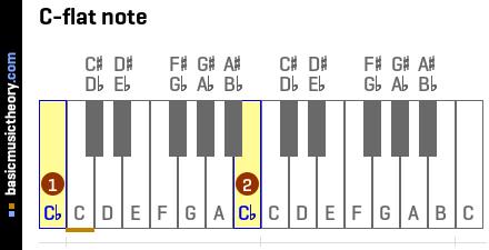 basicmusictheory com: C-flat note (Cb)