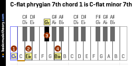 C-flat phrygian 7th chord 1 is C-flat minor 7th