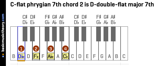 C-flat phrygian 7th chord 2 is D-double-flat major 7th