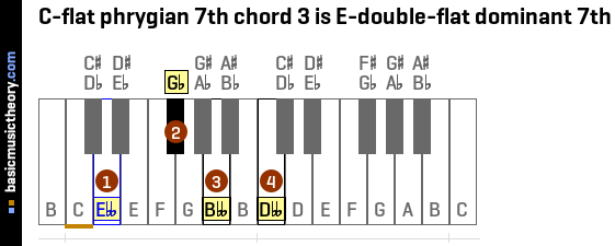 C-flat phrygian 7th chord 3 is E-double-flat dominant 7th