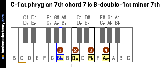 C-flat phrygian 7th chord 7 is B-double-flat minor 7th