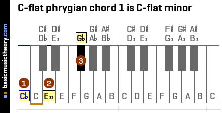 C-flat phrygian chord 1 is C-flat minor