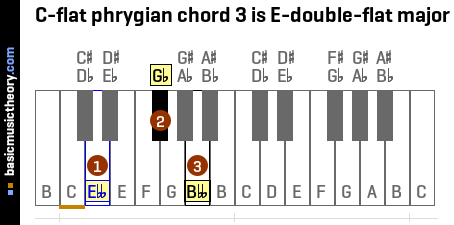 C-flat phrygian chord 3 is E-double-flat major