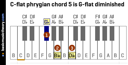 C-flat phrygian chord 5 is G-flat diminished