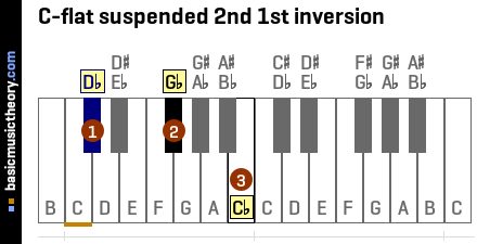 C-flat suspended 2nd 1st inversion